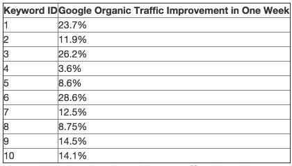 panda-chart-image-12_searchengineland.comis-google-authorship-affecting-rankings-today-168230
