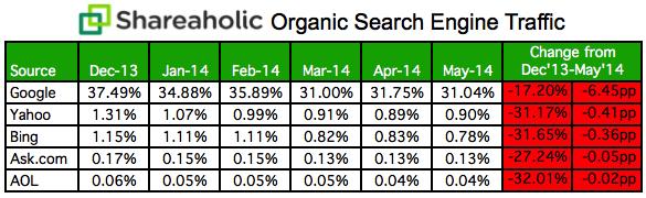 shareaholic-organic-search-engine-report-image-7