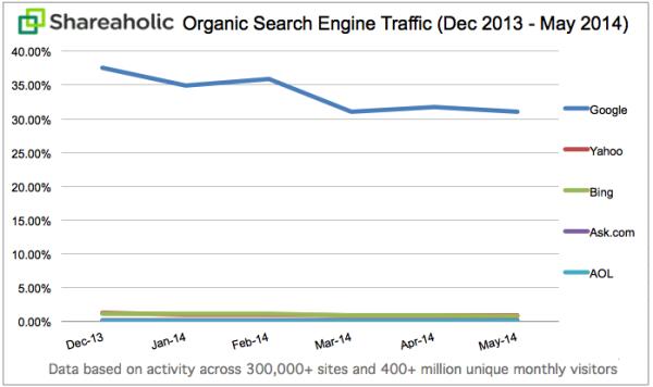 shareaholic-organic-search-engine-report-image-8