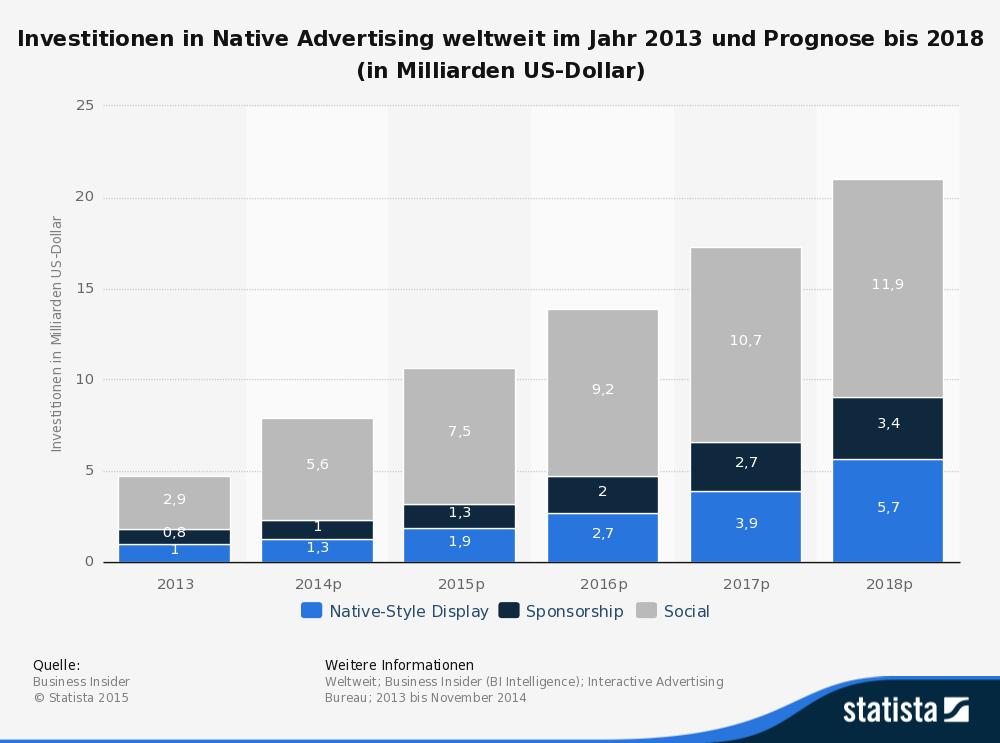 Diese Statistik zeigt eine Prognose der Investitionen in Native Advertising weltweit bis zum Jahr 2018. (Quelle: Statista)