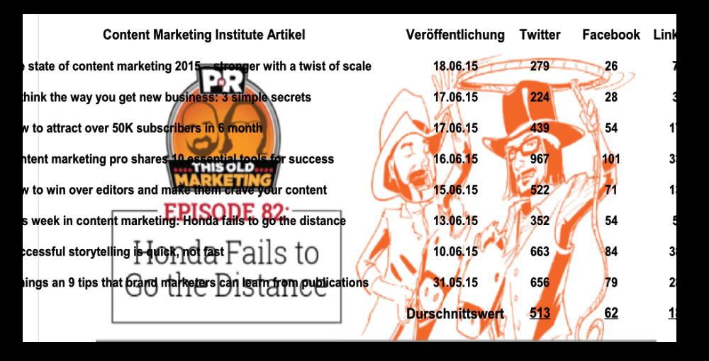 8 Artikel des Content Marketing Institutes mit der ausgewiesenen Anzahl an Tweets, Likes etc. Während auch hier die Reichweite auf Facebook relativ gering ist, verbreiten sich dieselben Inhalte auf LikedIn deutlich stärker. (Bild: © Markus Haller, Hintergrundbild: © Content Marketing Institute)