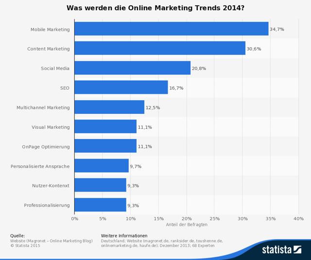 Die Statistik zeigt die Ergebnisse einer Expertenumfrage zu aktuellen Trends im Online-Marketing. (Quelle: © Statista)