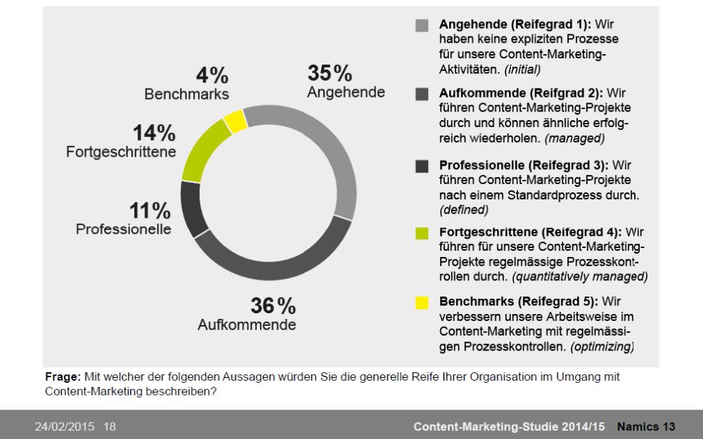 Nach einer Selbsteinschätzung zur eigenen Reife im Umgang mit Content-Marketing sehen sich mehr als 70 Prozent auf Stufe 1 oder 2 von möglichen 5 (Quelle: Namics).