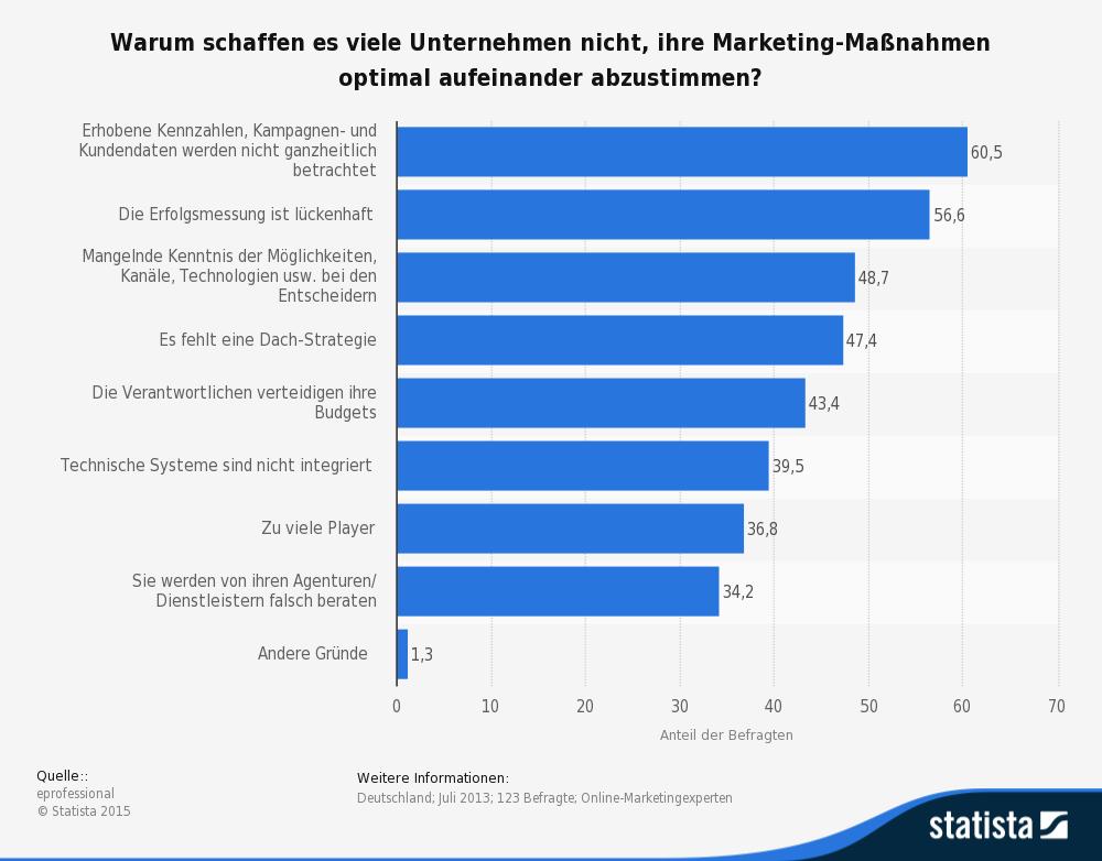Die Grafik zeigt das Ergebnis einer Umfrage zu den Gründen für mangelnde Effizienz bei Marketing-Massnahmen. (Quelle: © Statista)