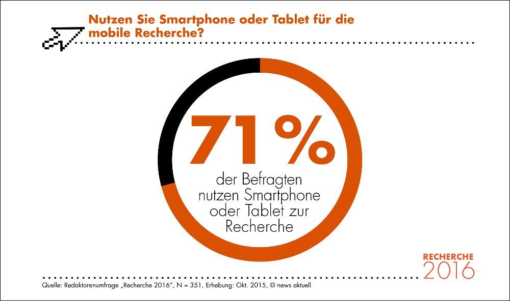 Mehr als 70 Prozent aller Redaktoren recherchieren regelmäßig mobil. (Bild: © obs/news aktuell (Schweiz) AG/Anja Giese)