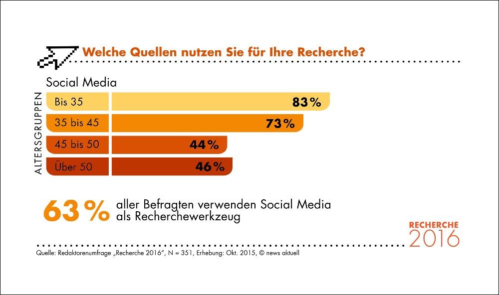 Zwei Drittel aller Redaktoren nutzen Social Media für die Recherche. (Bild: © obs/news aktuell (Schweiz) AG/Anja Giese)