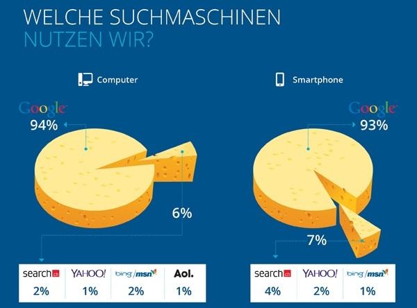Suchmaschinennutzung in der Schweiz (Bild: blueglass.ch)