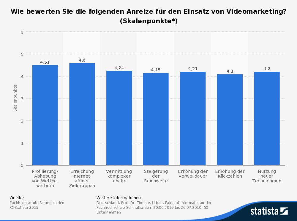 Die vorliegende Grafik zeigt Erfolgsfaktoren für Videomarketing. (Quelle: © Statista)