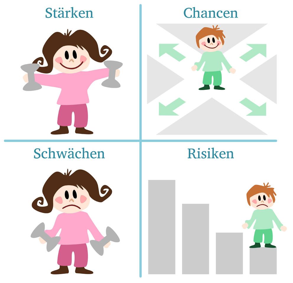 Die SWOT-Analyse erlaubt Chancen und Risiken zu bewerten. (Bild: thingamajiggs – fotolia.com)